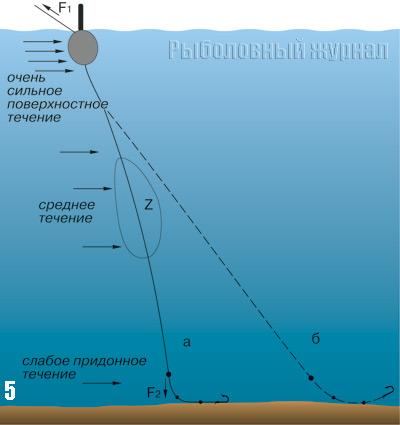 Схема оснастки с плоским поплавком