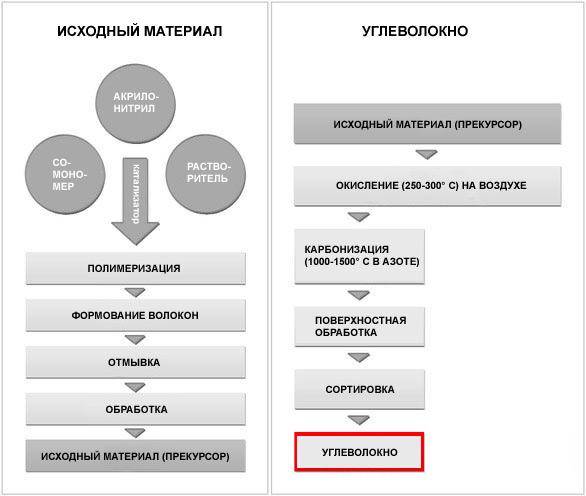 схема получения углеволокна