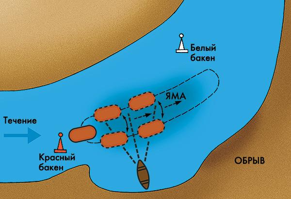 схема облавливания ямы
