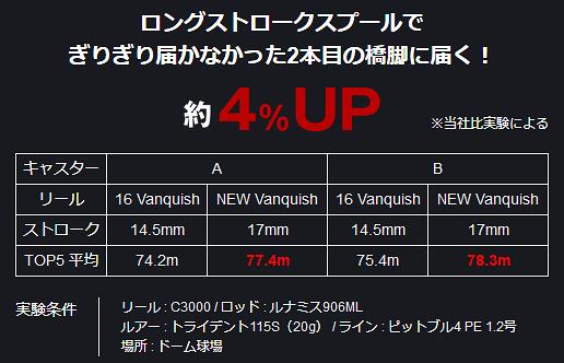 shimano vanquish longer casts