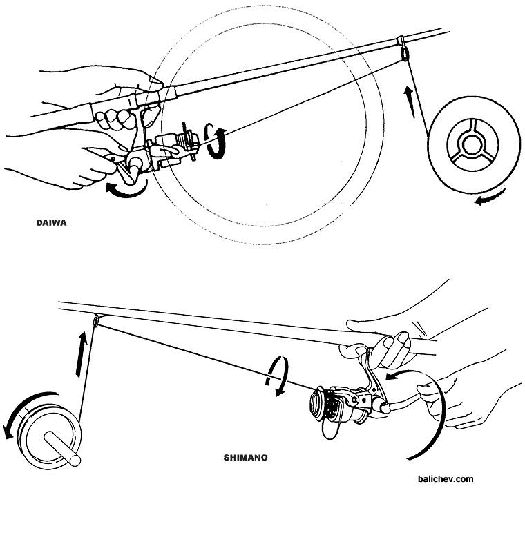 рисунки из инструкций Daiwa и Shimano