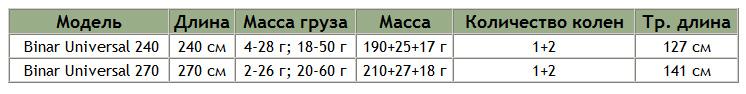 sabaneev binar table